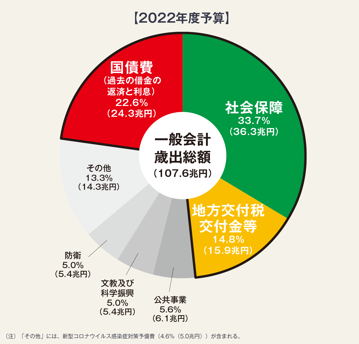 日本の財政の状況 財務省