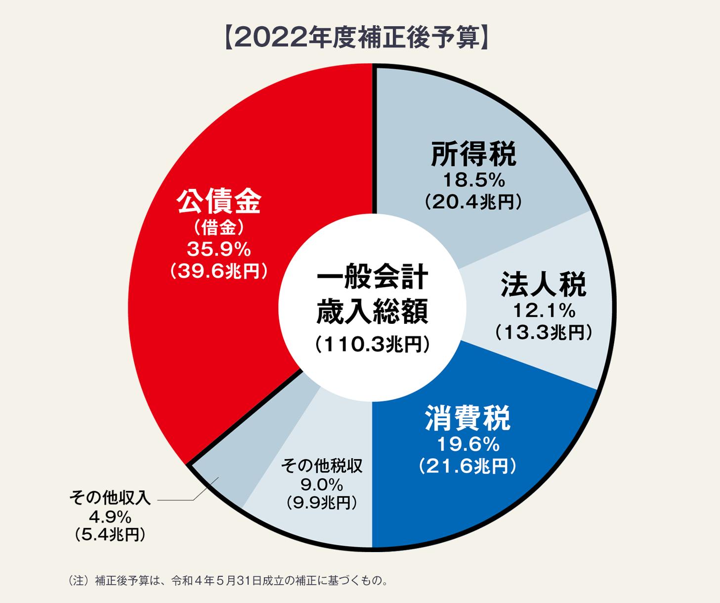図・2021年度の国の一般会計歳入に占める公債金の割合は40.9%、43.6兆円ある。