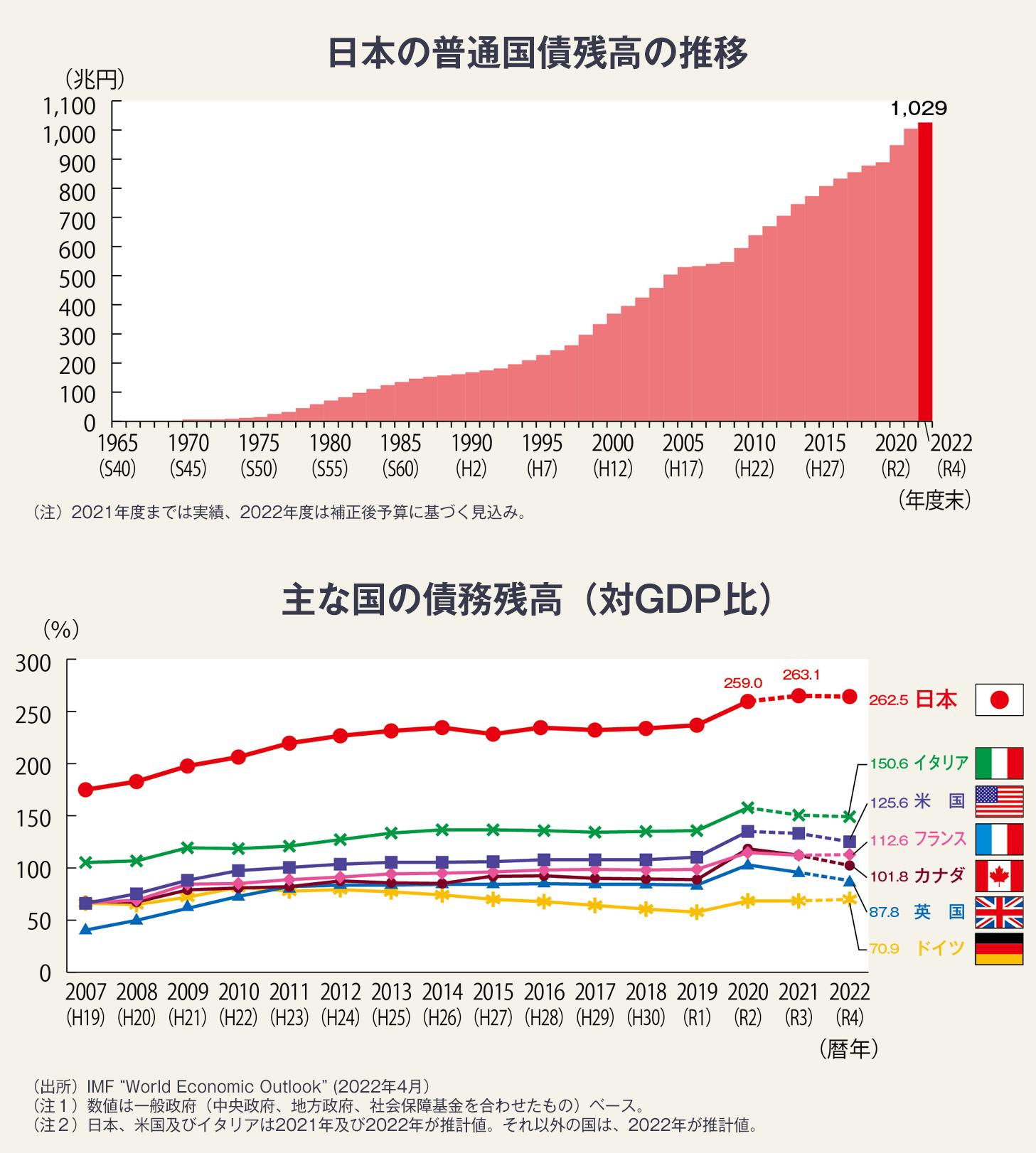 図・ドイツ、カナダ、英国、フランス、アメリカ、イタリアに比べて、日本の債務残高が非常に高いことを示すグラフ。