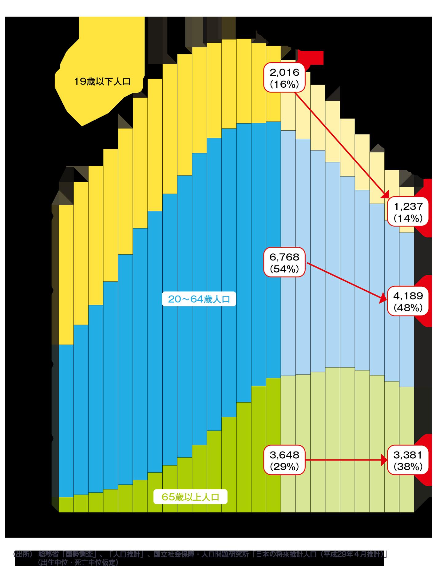 参考資料・日本の少子高齢化はどのように進んでいるのか 財務省